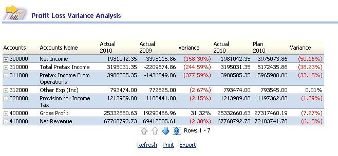 profit loss analysis template