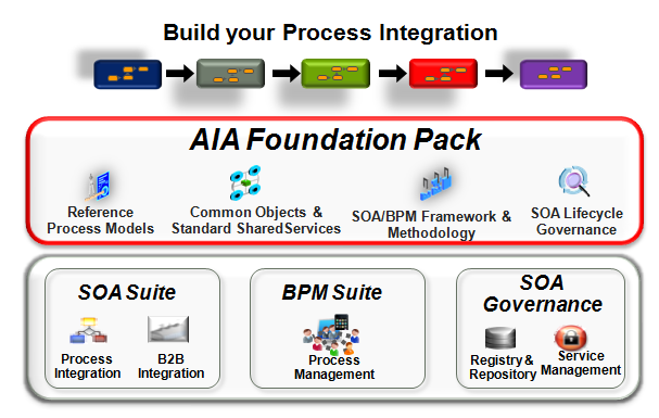 Understanding The Oracle Aia Reference Architecture