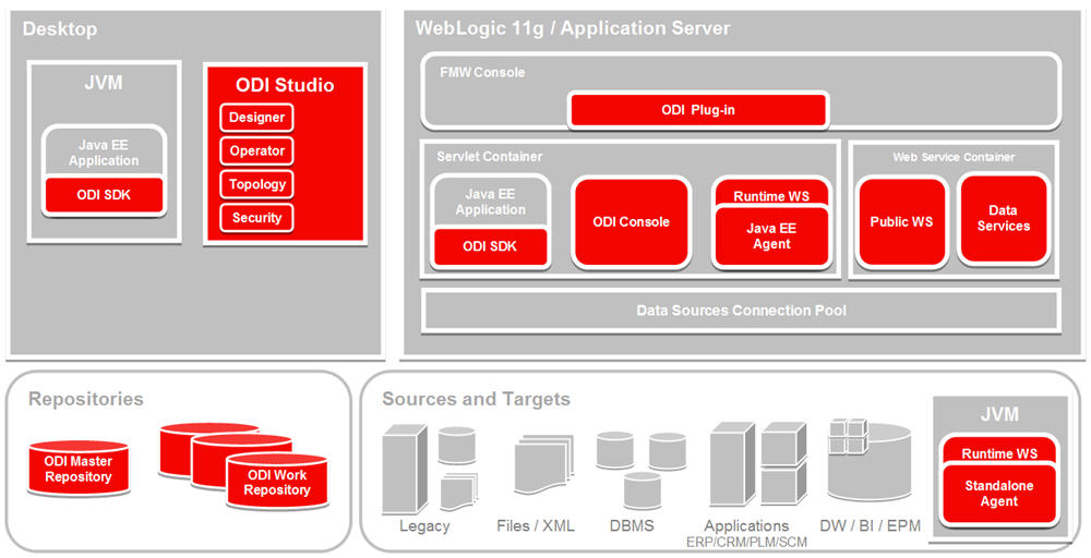 oracle ebs sod architecture diagram oracle data integrator overview