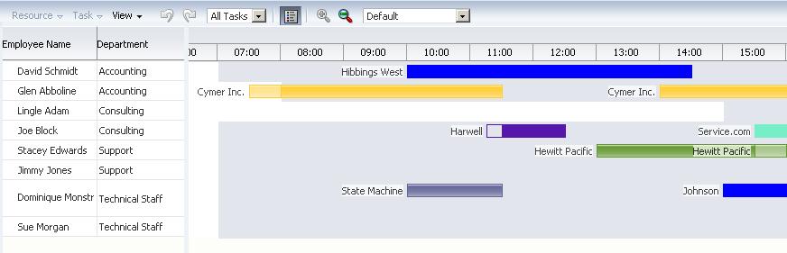 Scheduling Gantt Chart For Software Application