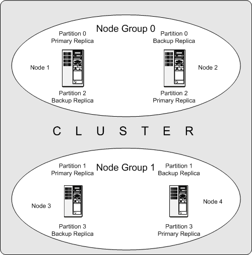 17 1 2 mysql cluster nodes node groups replicas and partitions rh docs oracle com Two Node Oracle Cluster SQL Cluster Diagram