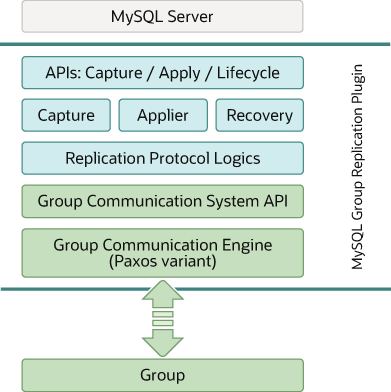 1791 group replication plugin architecture ccuart Images