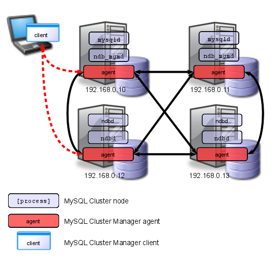 Connection from oracle to mysql