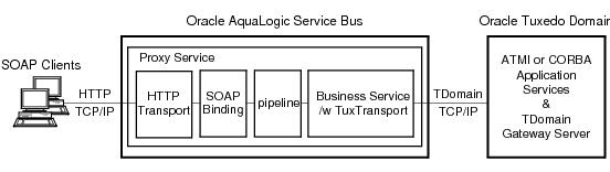 Oracle Tuxedo Web-Accessible Services