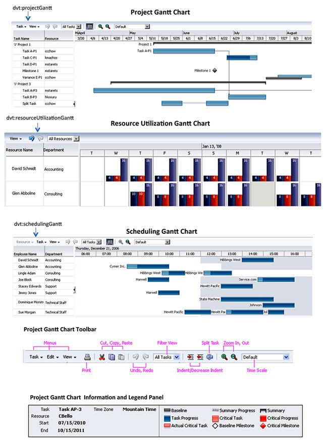 Data Visualization Tools Gantt Chart Components 111210