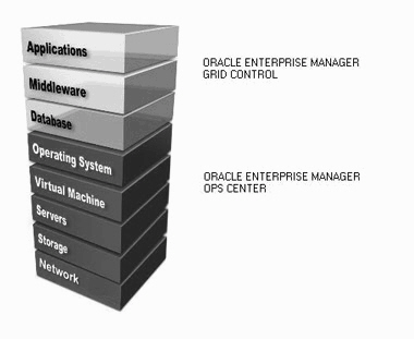 Enterprise Manager System Monitoring Plug In For Oracle