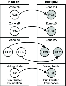 Support for oracle solaris zones oracle solaris cluster concepts guide criteria for using support for solaris zones directly through the rgm publicscrutiny Choice Image