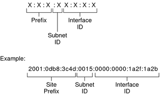 IPv6 Addressing Overview - System Administration Guide: IP