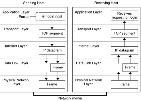 How the tcpip protocols handle data communications system diagram shows how a packet travels through the tcpip stack from the sending host ccuart Gallery