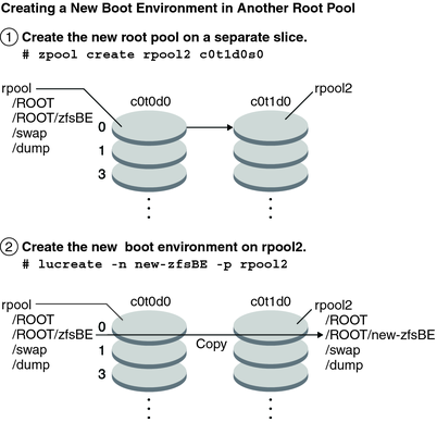 creating a new boot environment from a zfs root pool