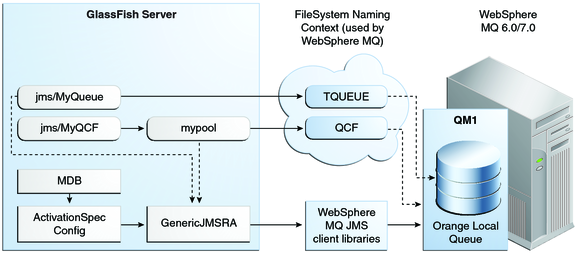 using the generic resource adapter for jms to integrate supported external jms providers