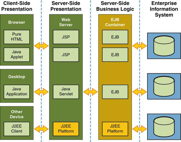 Application server technology
