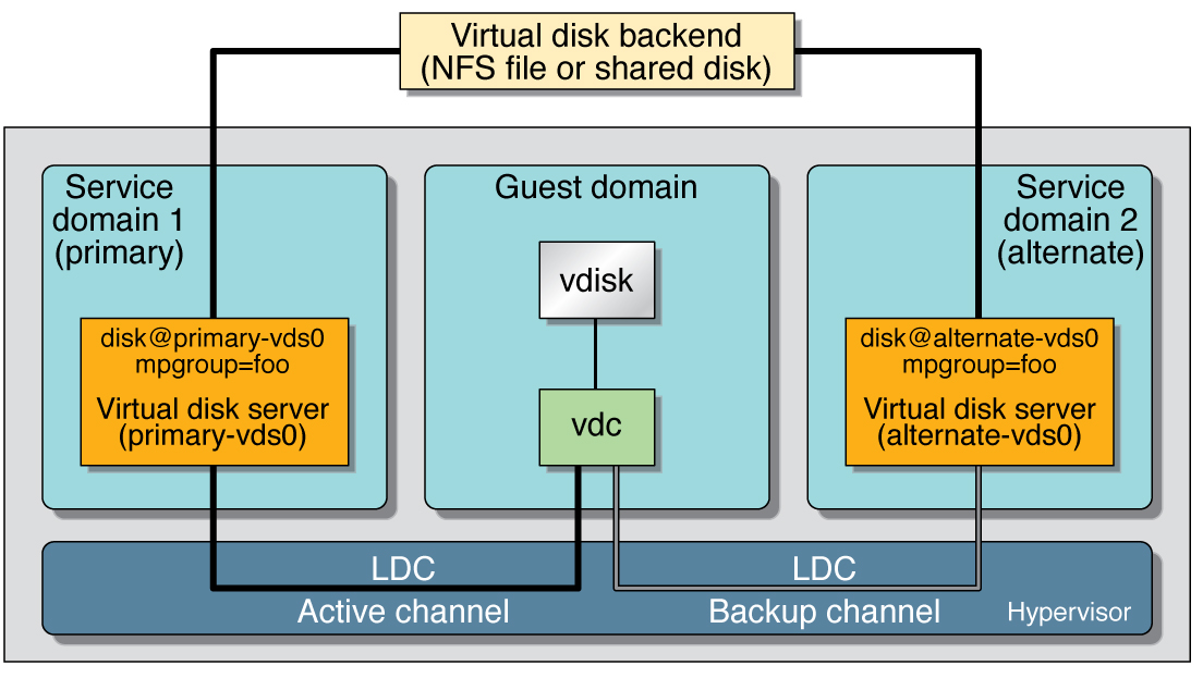 Using Virtual Disks With Logical Domains