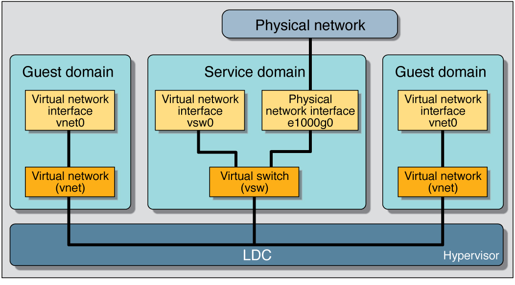 Using a Virtual Network With Logical Domains