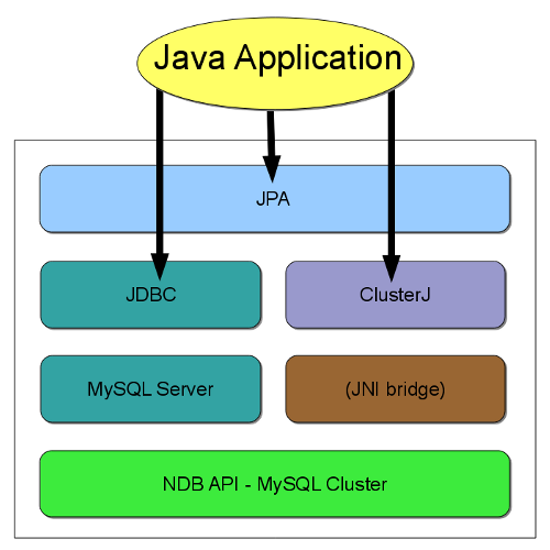Chapter 4  MySQL Cluster Connector for Java