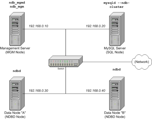 Bkbgel5 furthermore Supervisor furthermore Mysql Cluster likewise Sudoku Solver With LINQ C together with Database Management Systems. on sql data diagram