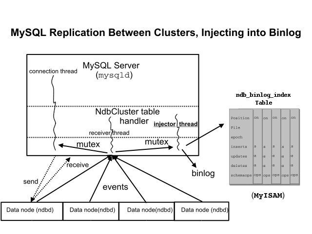 Chapter 17  MySQL Cluster NDB 6 X/7 X