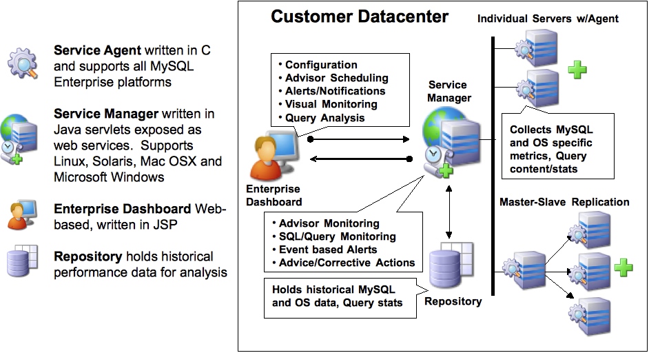 Chapter 15  MySQL Enterprise Monitor
