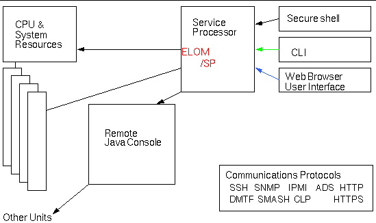 Using the Embedded Lights Out Manager System