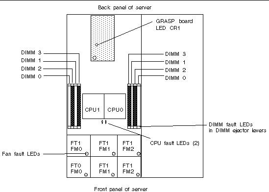 Status Indicator LEDs