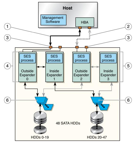 Overview Of The Sun Storage J4500 Array Sun Storage J4500 Array