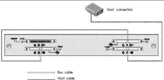 cabling jbods figure showing jbod connected to one host in a single bus configuration