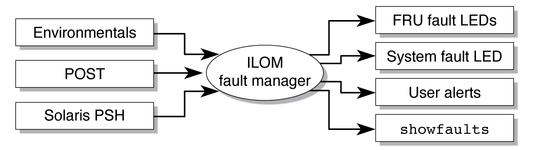 Oracle ILOM Overview - Sun SPARC Enterprise T5440 Server Topic Set