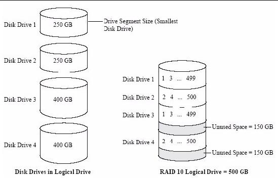RAID 5 Arrays