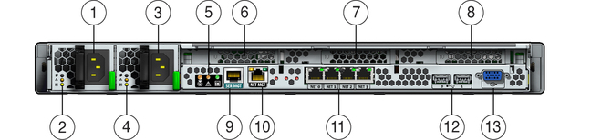 image:Figure showing the back panel connectors and LED indicators on the Sun Fire X4170 M2 Server.