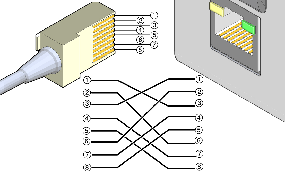 Crossover Cable Pinout Diagram
