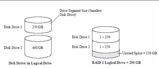 Selecting the Best RAID Level