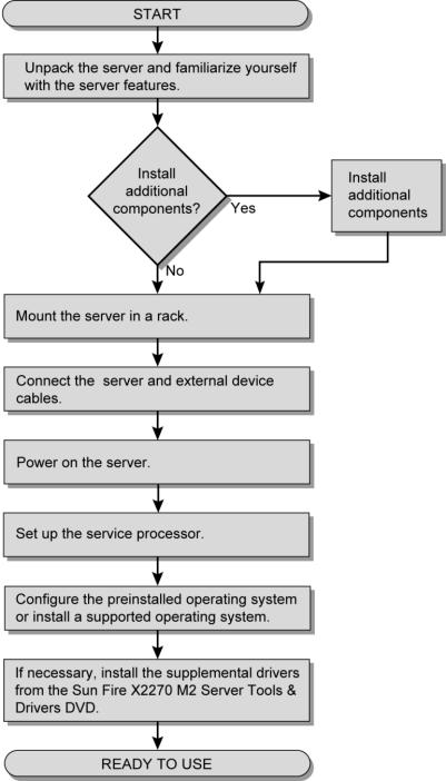 Installation Flow Chart - Sun Fire X2270 M2 Server Product Documentation