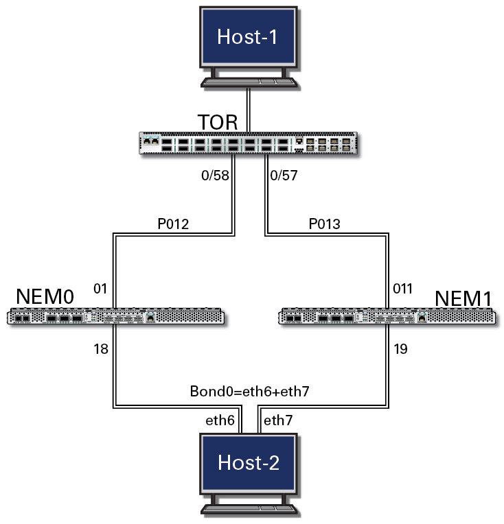 Uplink port trailing topology example sun ethernet fabric imagefigure showing topology from host 1 to host 2 through tor and redundant nem sciox Gallery
