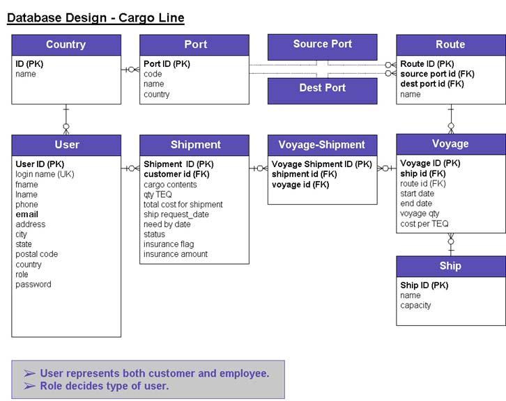 Sun ONE Web Services Platform Developer Edition Developer's