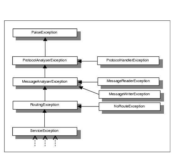 iPlanet Trustbase Transaction Manager 3.0.1 B