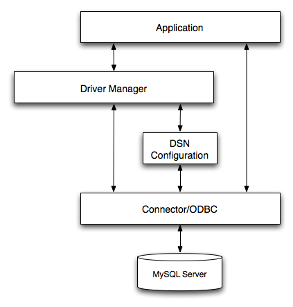 Chapter 21  Connectors and APIs