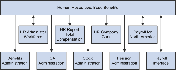 peoplesoft enterprise human resources 9 1 peoplebook hr process flow chart hr process flow chart hr process flow chart hr process flow chart