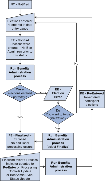 peoplesoft enterprise benefits administration 9 1 peoplebook process flow information process flow information process flow information process flow information