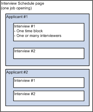 PeopleSoft Enterprise Talent Acquisition Manager 9.1 PeopleBook