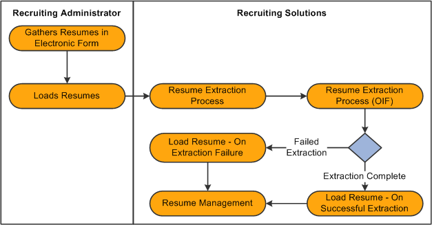Peoplesoft resume extraction