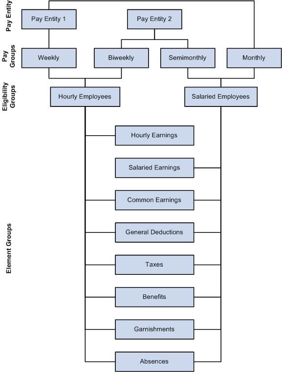 organizational framework Chapter – 4: conceptual framework – oc & ol 94 chapter – iv conceptual framework - organizational culture and organizational learning a organizational culture.