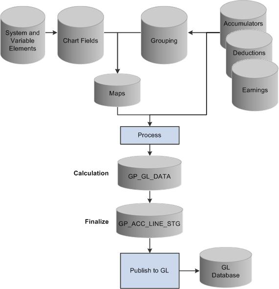 peoplesoft enterprise global payroll 9 1 peoplebook Risk Management Process Flow Diagram general ledger process flow