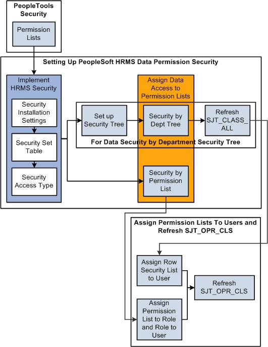 PeopleSoft Enterprise HRMS 9 1 Application Fundamentals