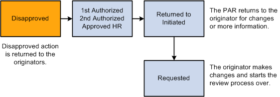 how to cancel on osap approval part time