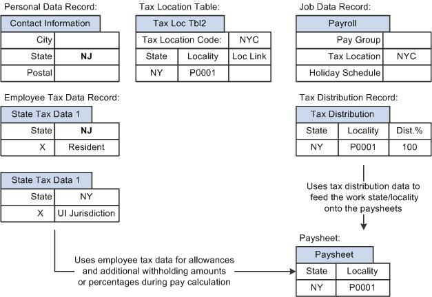 ny payroll tax calculator
