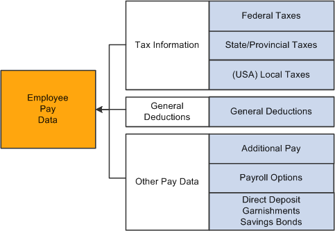 2016 canadian payroll deductions, qpp, ei, qpip, td1 changes.