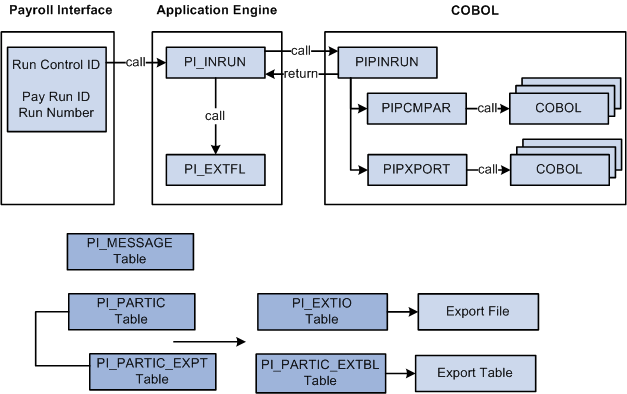 Graphic Payroll Interface Export Process Flowg Ea E Dce Af Ef C D