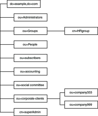 examples of directories
