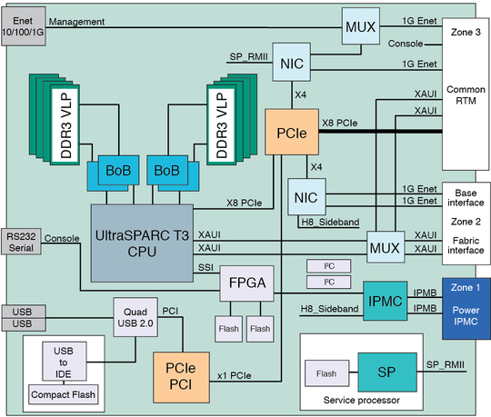 Module1 Architecture as well T410 Memory Upgrade Mixing Sizeclock as well mon Language Runtime as well Thread pool moreover The machine instruction cycle. on cpu diagram