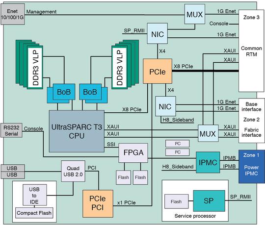 block diagram   netra sparc t   ba blade serverfigure showing block diagram of the blade server